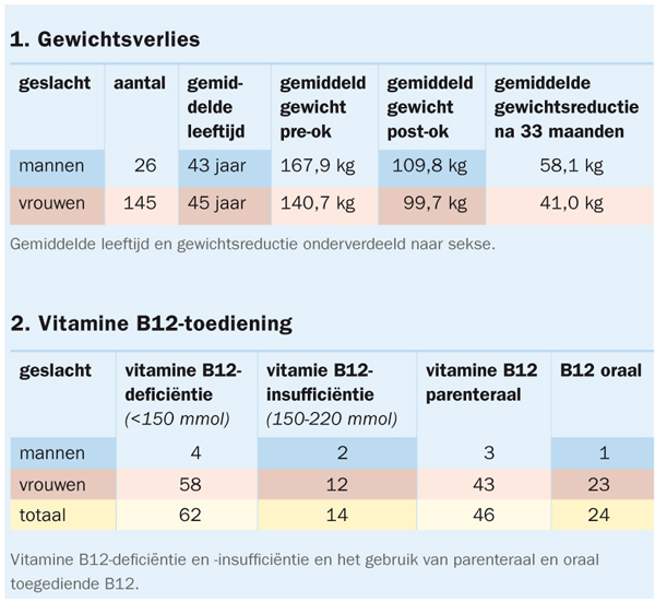 vitamine b12 bloedwaarden