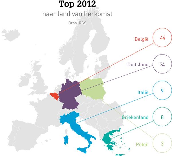 Hoeveel buitenlandse artsen werken er in Nederland? En hoe zit het andersom?